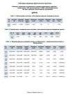 Таблицы перевода физических величин