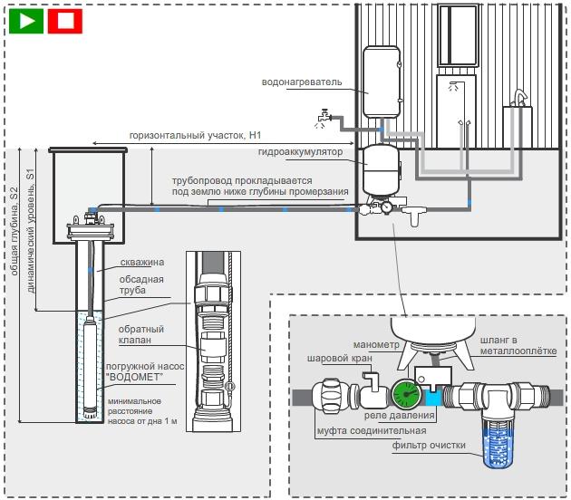Схема автоматического водоснабжения из скважины с помощью глубинного насоса