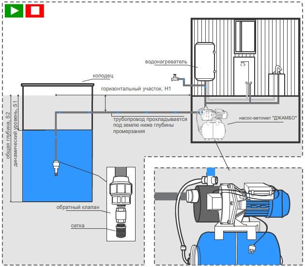 Схема автоматического водоснабжения из колодца с помощью насосной станции