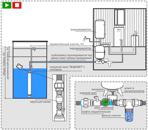 Схема автоматического водоснабжения из колодца с помощью погружного насоса
