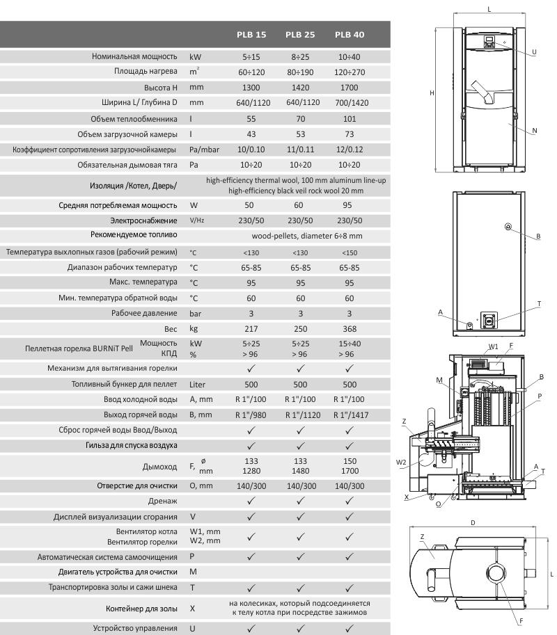 технические характеристики котла PеlleBurn