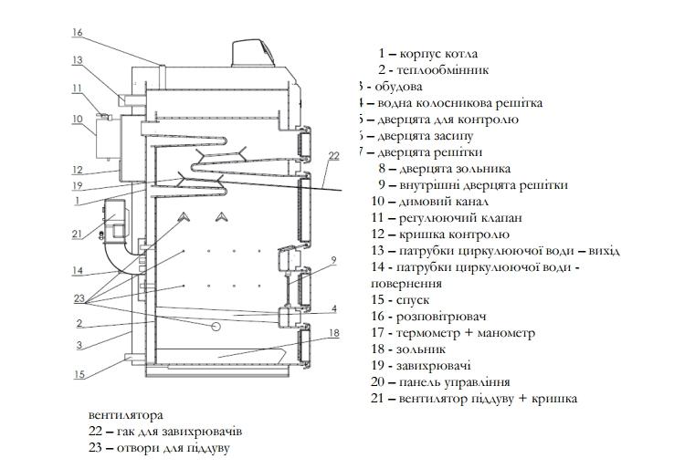 конструкция котла Elektromet EKO-KWW