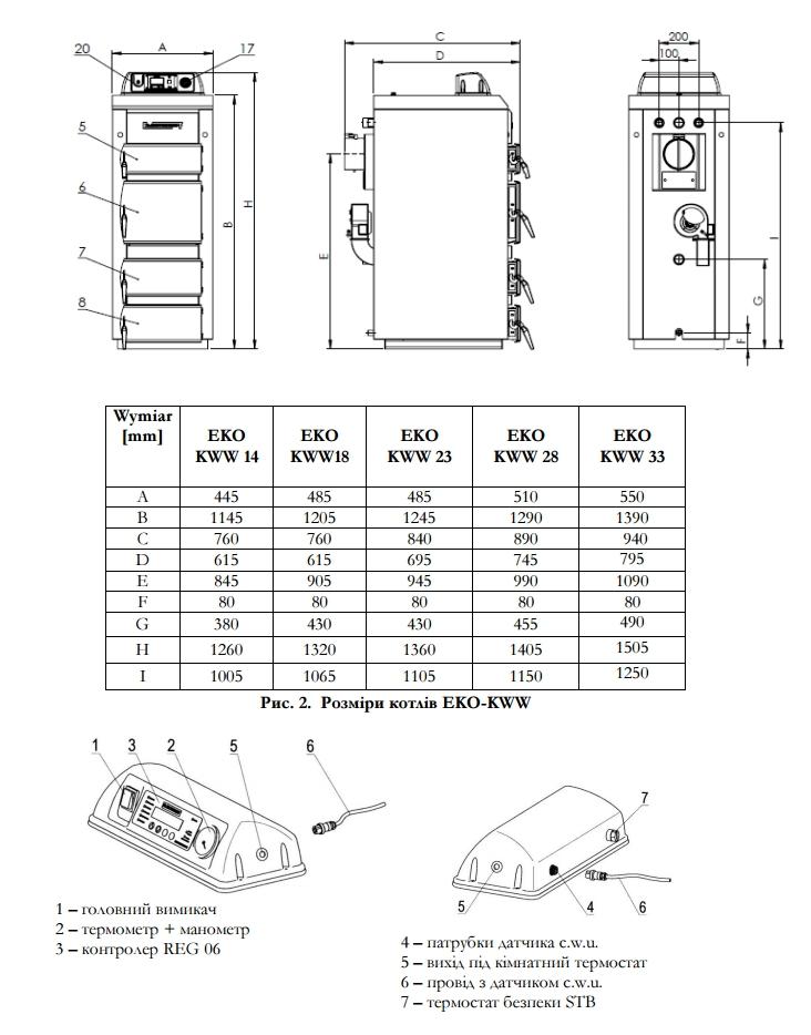 размеры котла Elektromet EKO-KWW