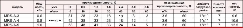 таблица характеристик Sprut MRS-A