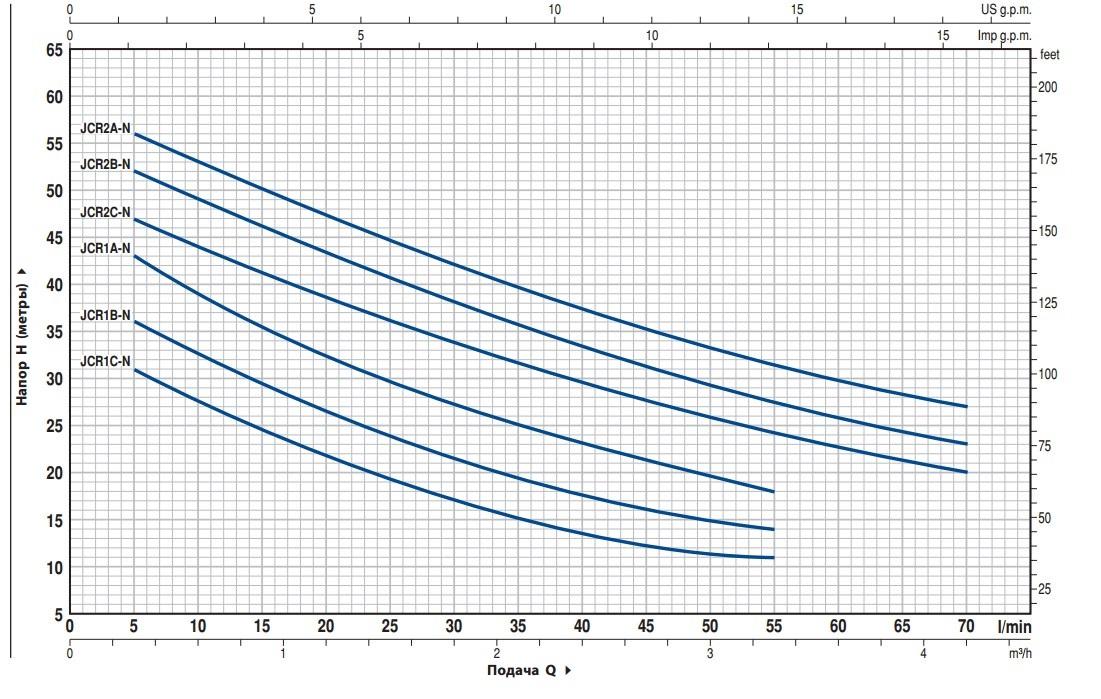диаграмма Pedrollo JCRm 2