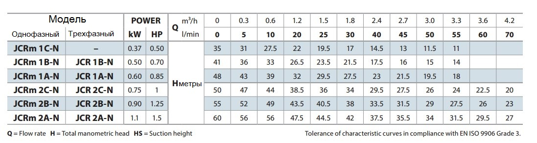 диаграмма таблица Pedrollo JCRm 2