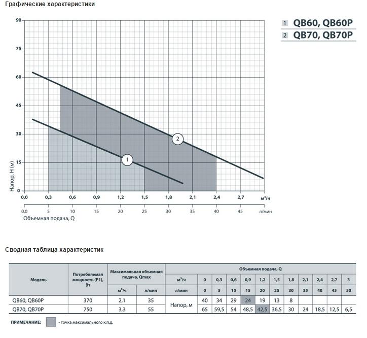 насос QB характеристики