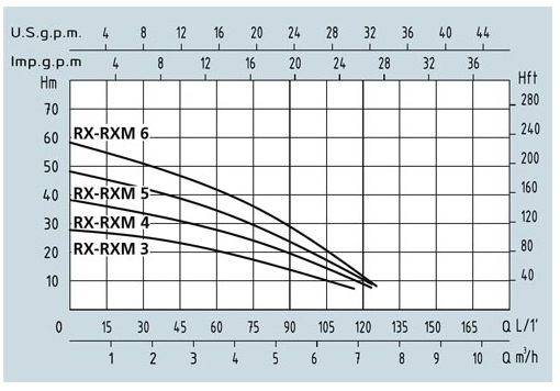 характеристики Speroni RXM