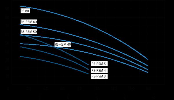 Рабочая диаграмма насосов Speroni серии RSM