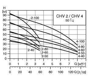 характеристики CHV2