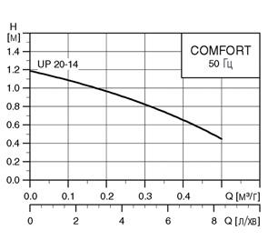 график UP 20-14