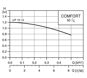 график UP 15-14
