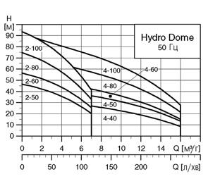 характеристики hydro dome