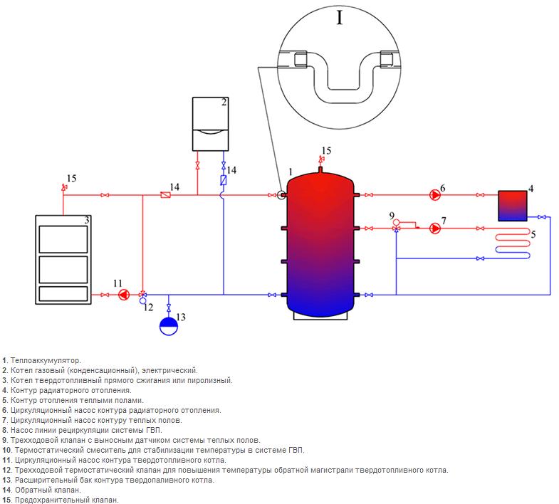 Схема подключения теплоаккумулятора из черной стали в системе отопления