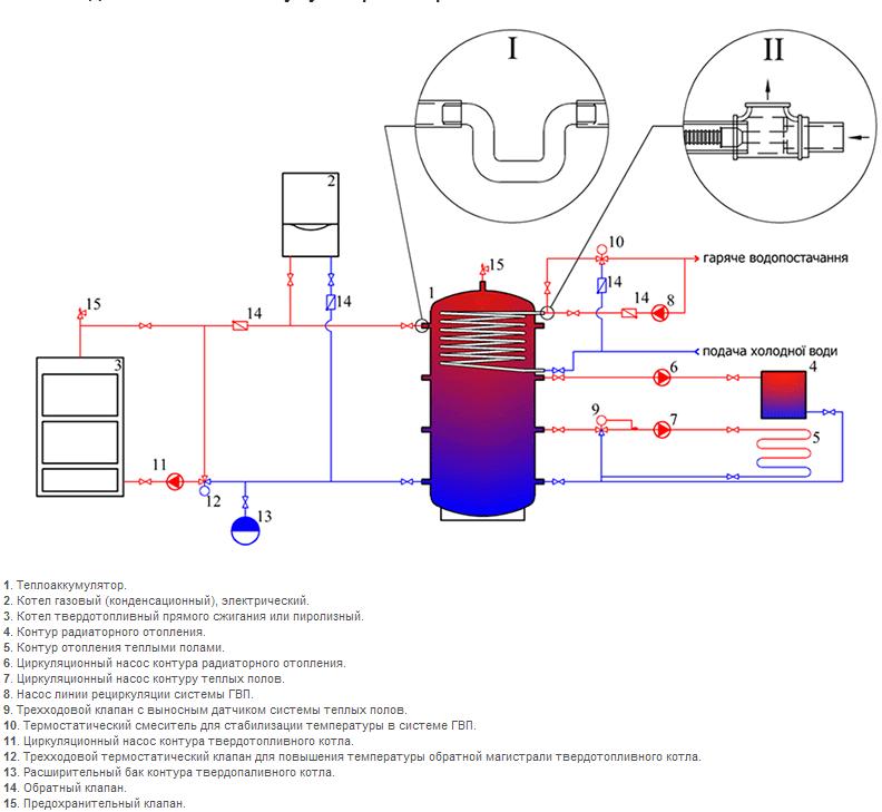 Схема подключения теплоаккумулятора из черной стали ВТА-2 в системе отопления