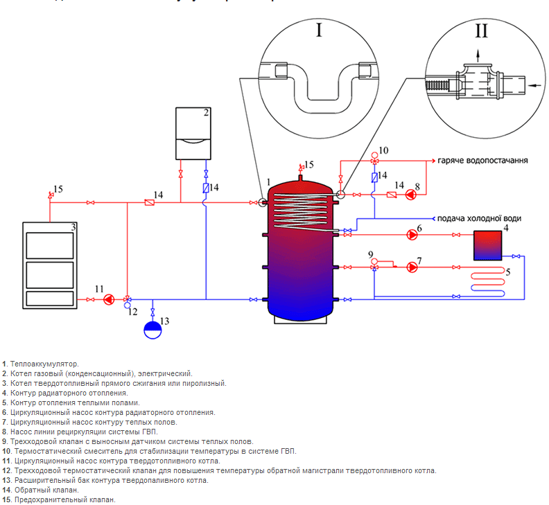 Схема подключения теплоаккумулятора из черной стали с одним змеевиком из хром-никелевой стали для ГВС в системе...