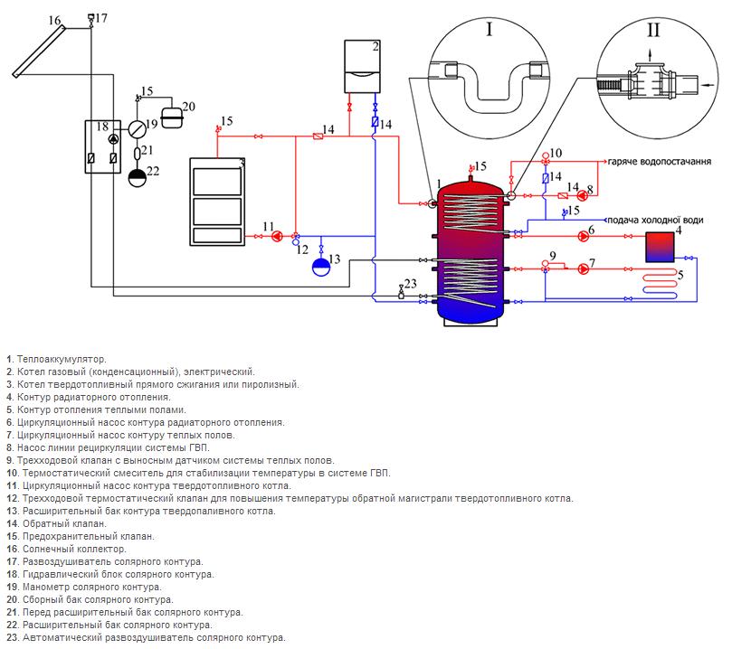 Схема подключения теплоаккумулятора из черной стали с одним змеевиком на солнечные батареи и змеевиком ГВС в системе отопления