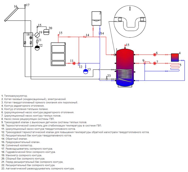 Схема подключения теплоаккумулятора из черной стали  солар плюс в системе отопления