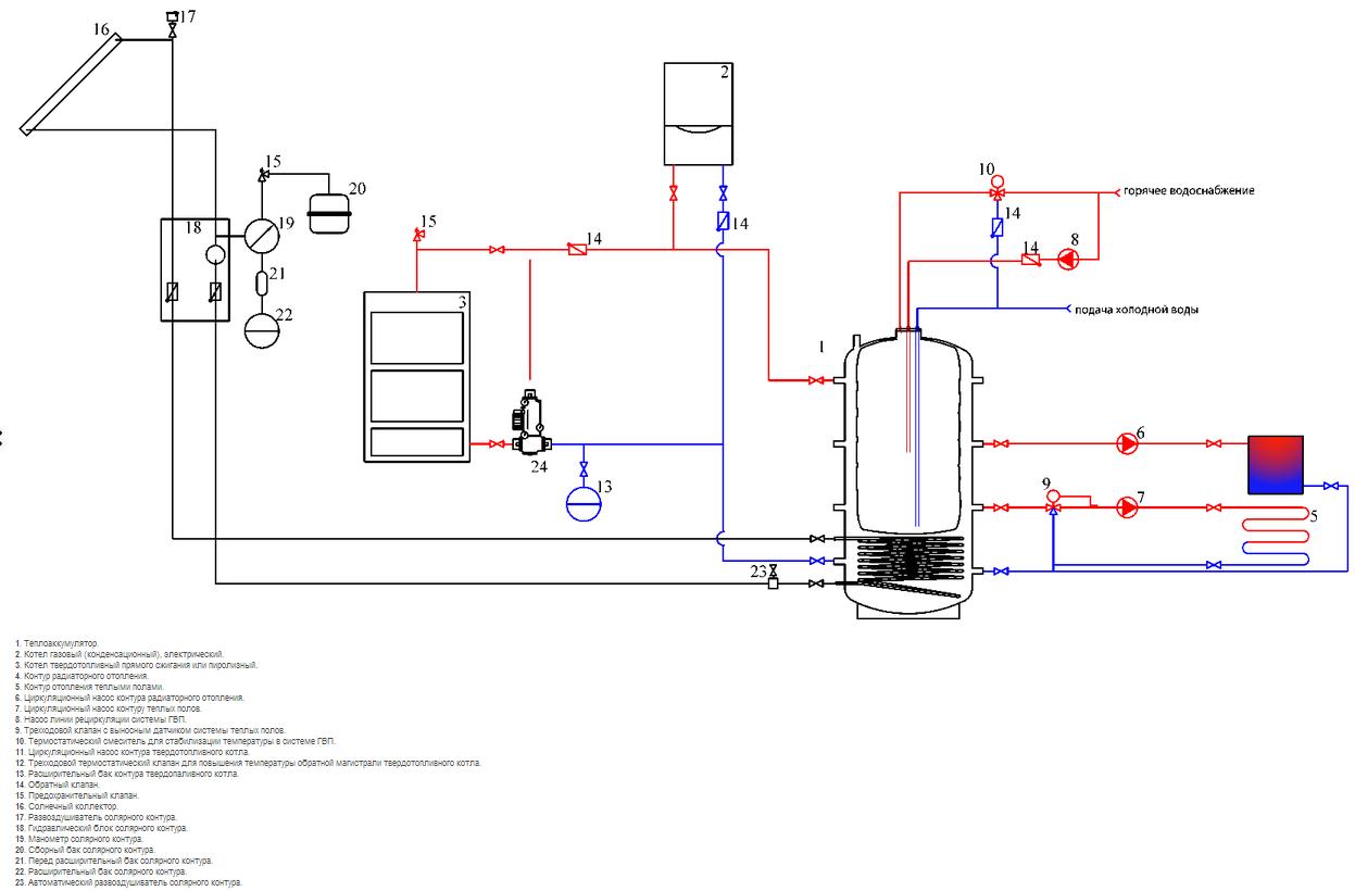 Схема подключения теплоаккумулятора из черной стали с одним змеевиком на солнечные батареи и бойлером для ГВС в...