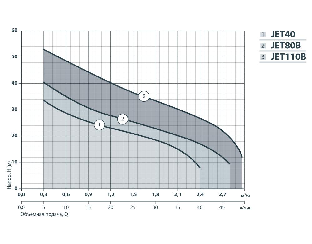 характеристики JET 40