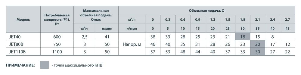 JET 40 параметры
