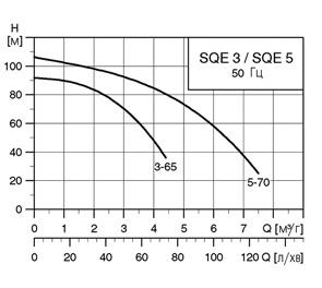 графики SQE 3